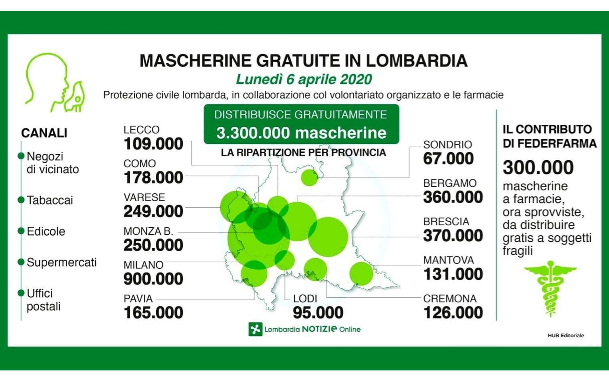 Mascherine gratis in Lombardia per emergenza coronavirus