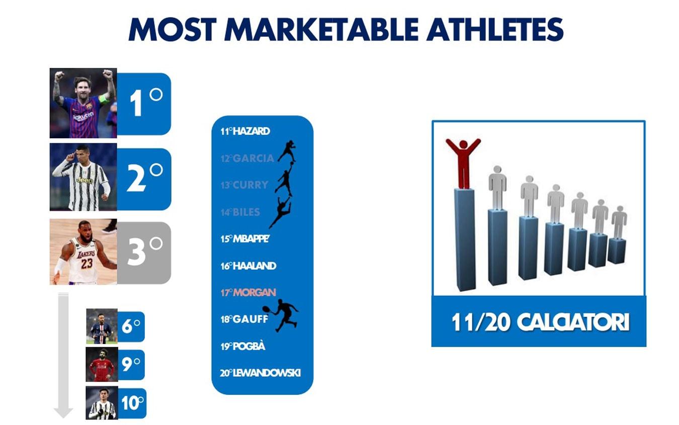 """Classifica atleti """"Marketable"""""""