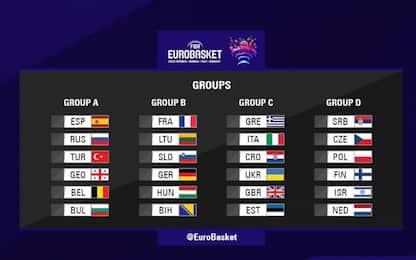 Euro 2022, Italia con Croazia e Grecia di Giannis