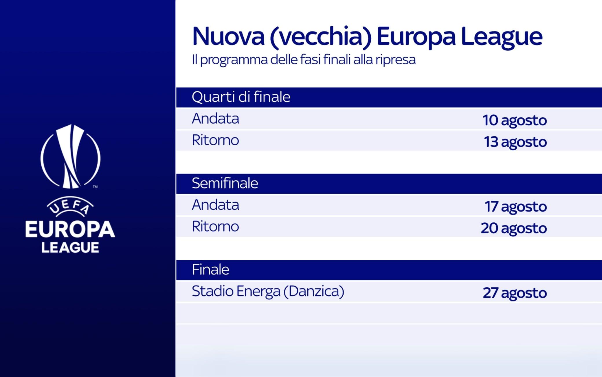 Fase finali Europa League