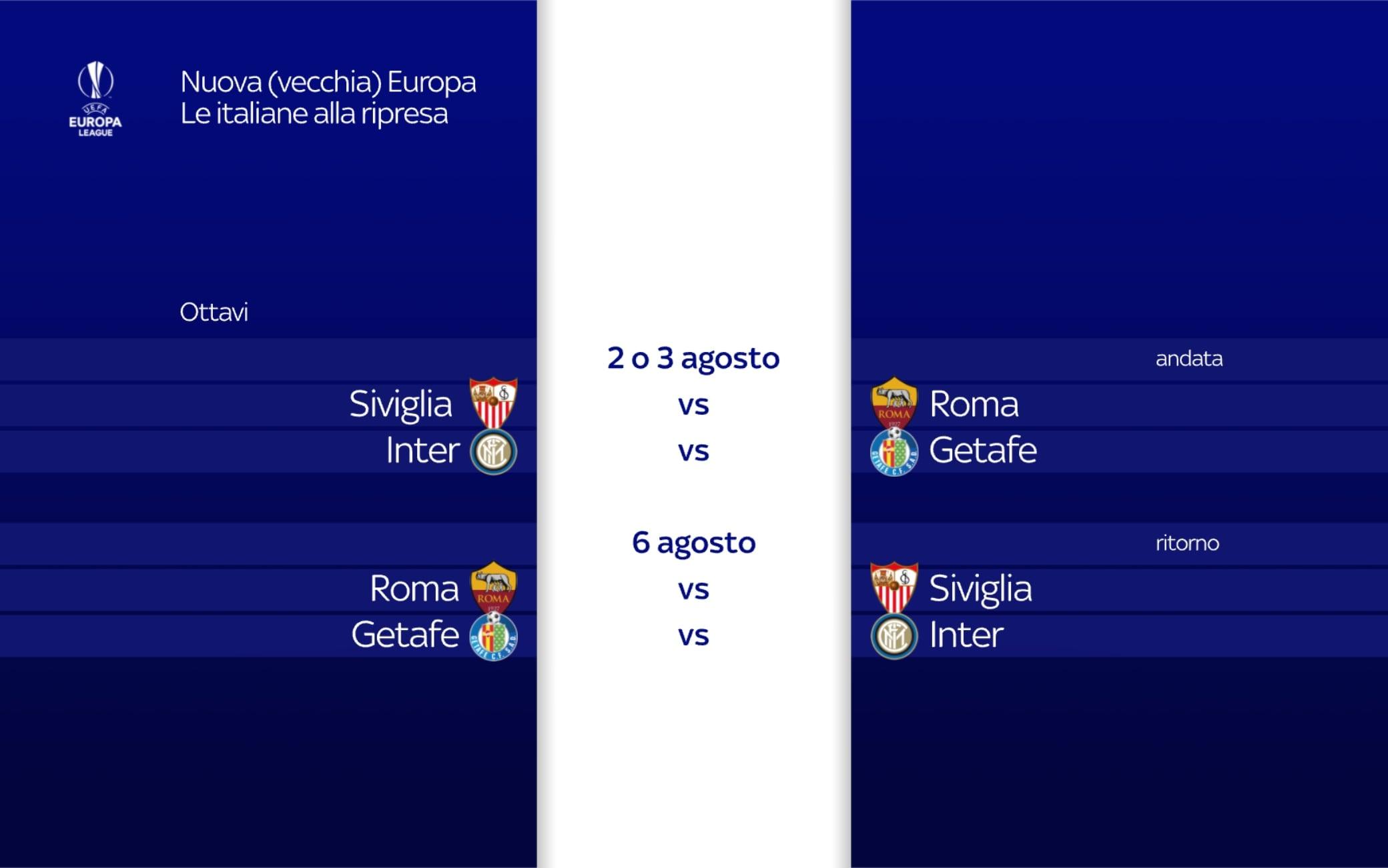 Date italiane Europa League