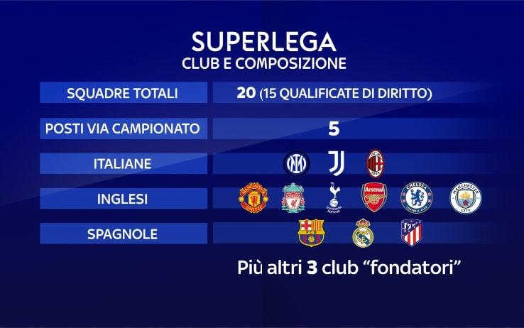 Cos'è la Superlega, il progetto di un torneo europeo per club alternativo alla Champions