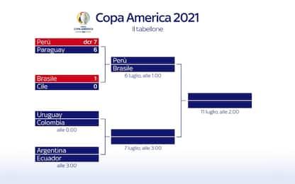 Copa America, calendario e tabellone