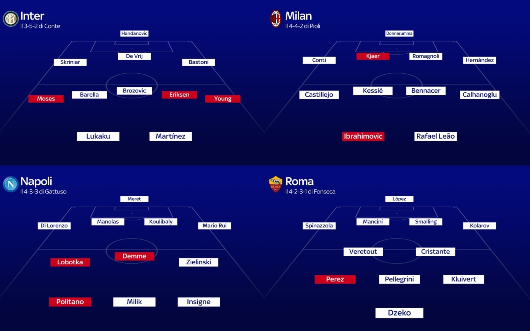 Probabili Formazioni Serie A Come Cambiano Le Squadre A Fine Calciomercato Sky Sport