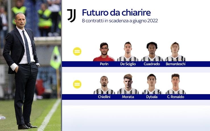 I giocatori in scadenza nel 2022