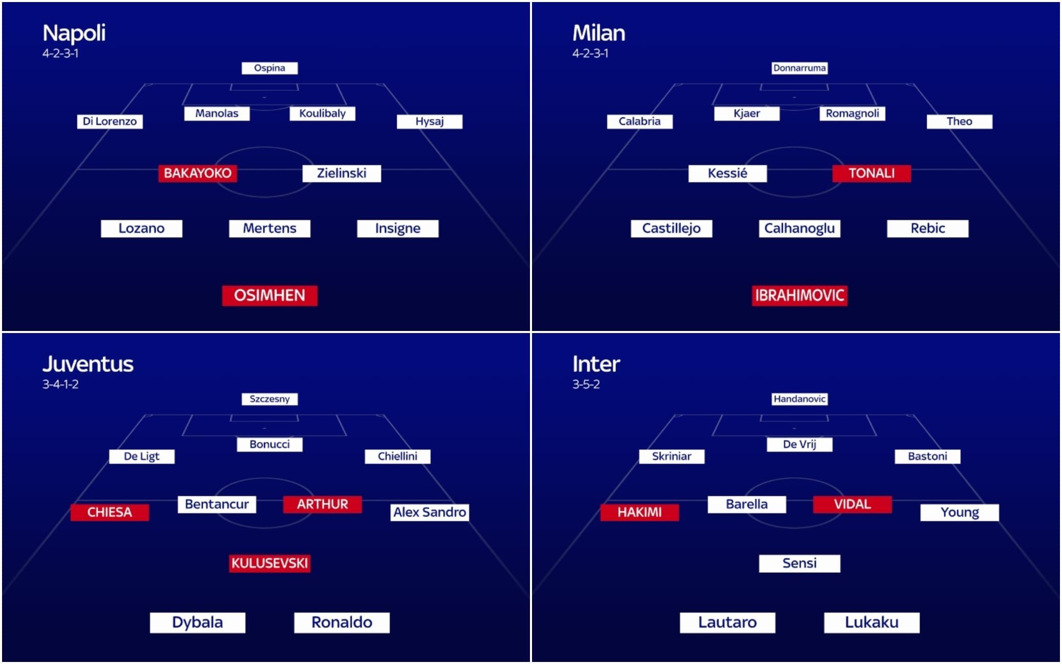 Probabili Formazioni Serie A 2020 2021 Come Cambiano Con Il Calciomercato Sky Sport
