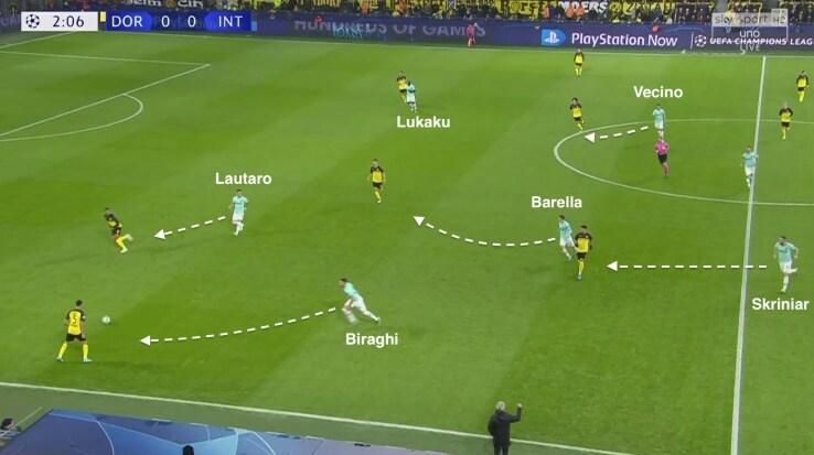 Il pressing dell'Inter contro il Borussia Dortmund