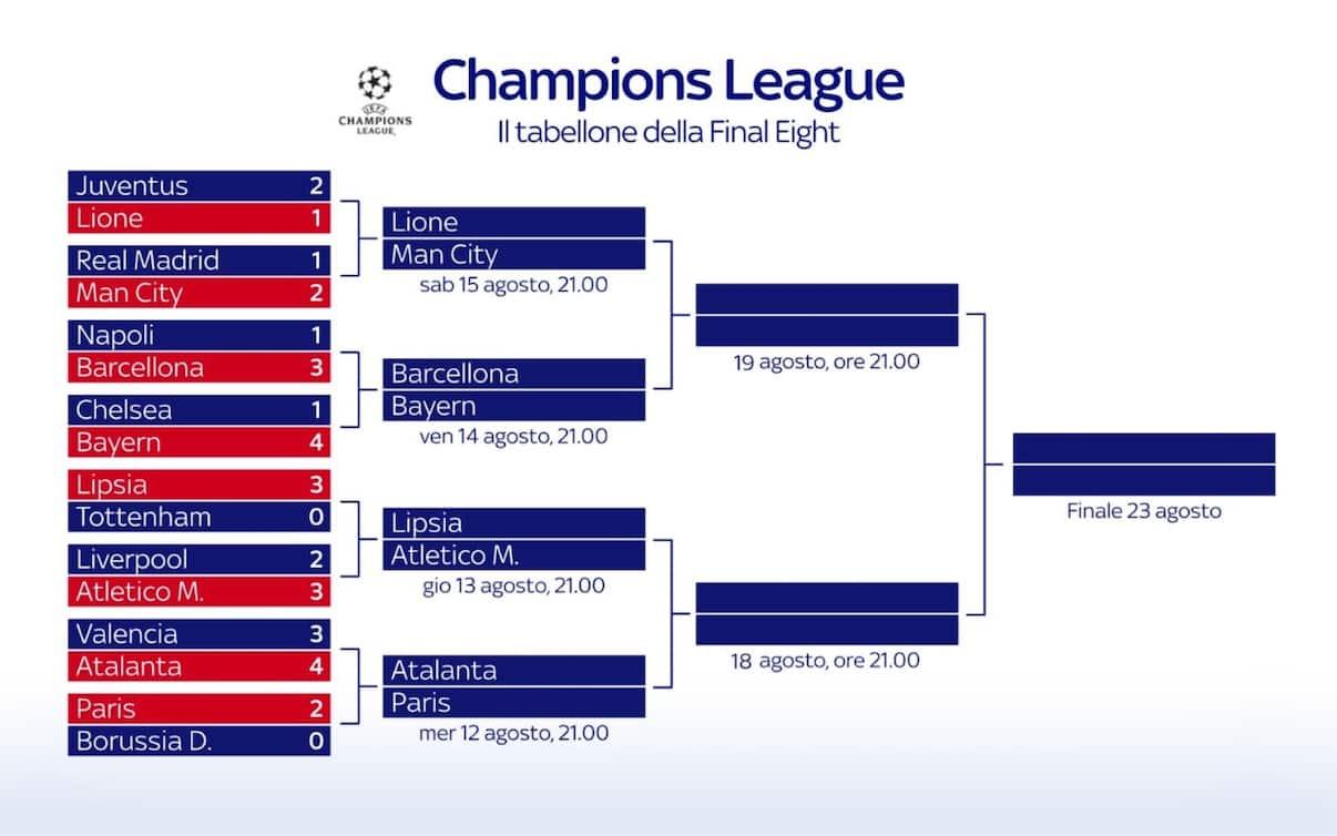 Champions League 2020: tabellone, qualificate e partite dei quarti Img