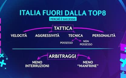 """Capello: """"Alle italiane manca qualità e intensità"""""""