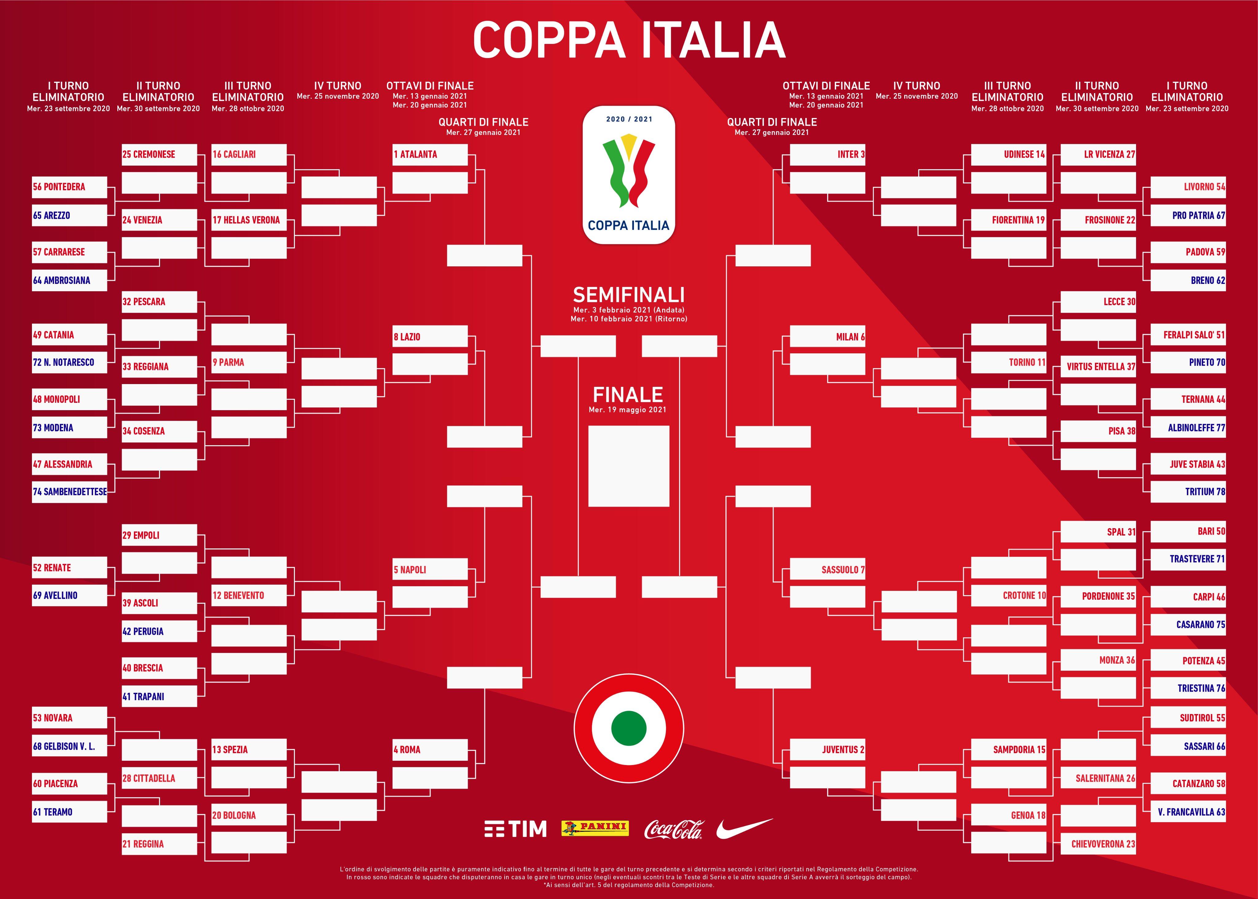 Coppa Italia 2020 2021, le 8 teste di serie e il tabellone | Sky Sport
