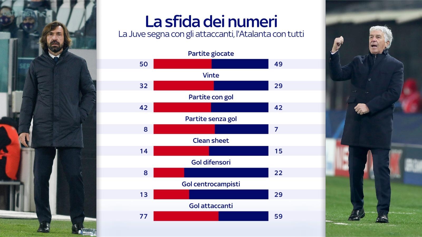 coppa italia statistiche atalanta juve