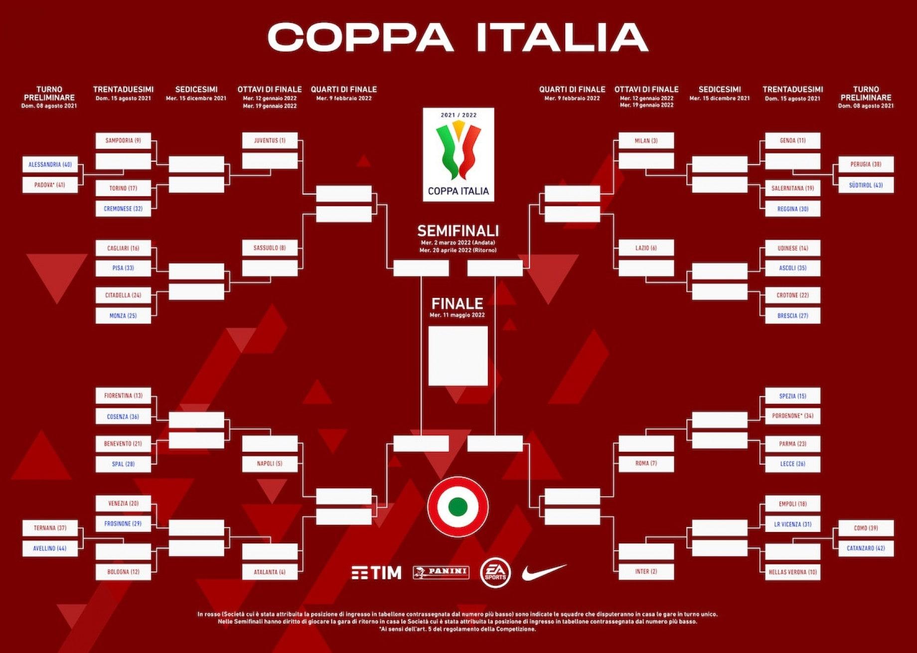 Coppa Italia 2021-2022 tabellone