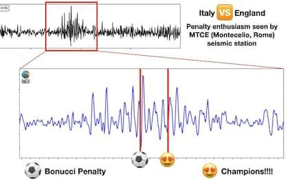 L'Italia campione fa vibrare: accesi i sismografi