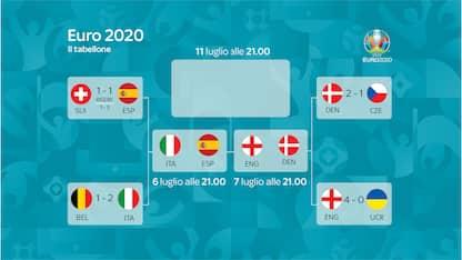Europei, definite le semifinali: date e orari