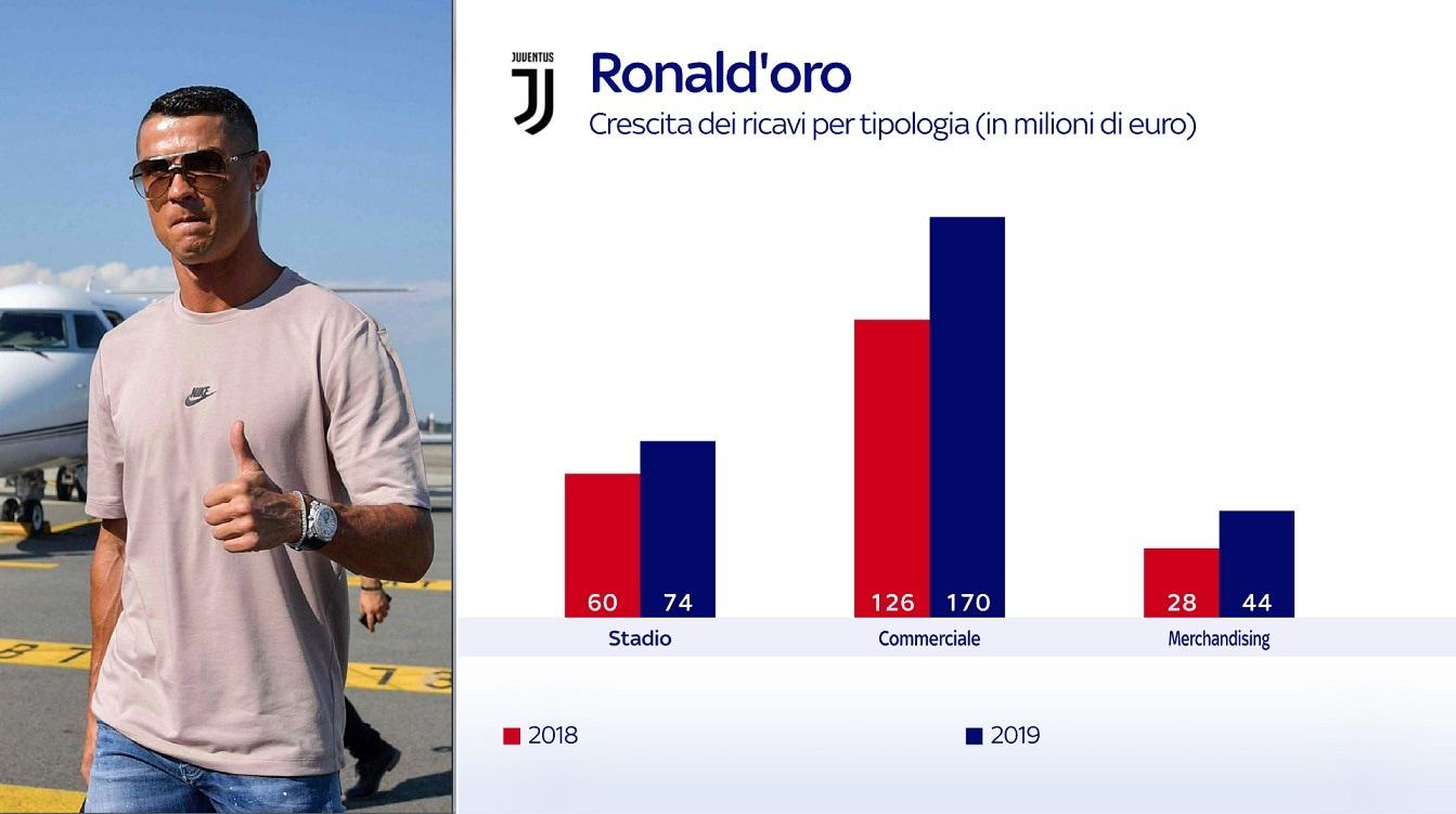 I ricavi della Juventus: l'effetto Ronaldo