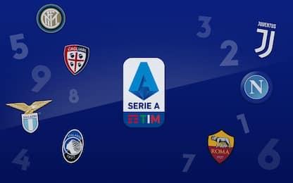 Serie A, i voti delle squadre dopo il 1° trimestre
