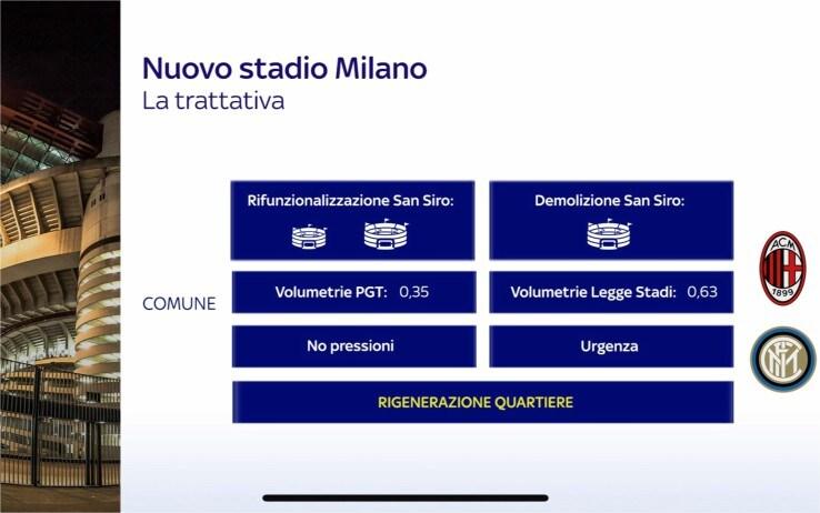 Nuovo Stadio San Siro