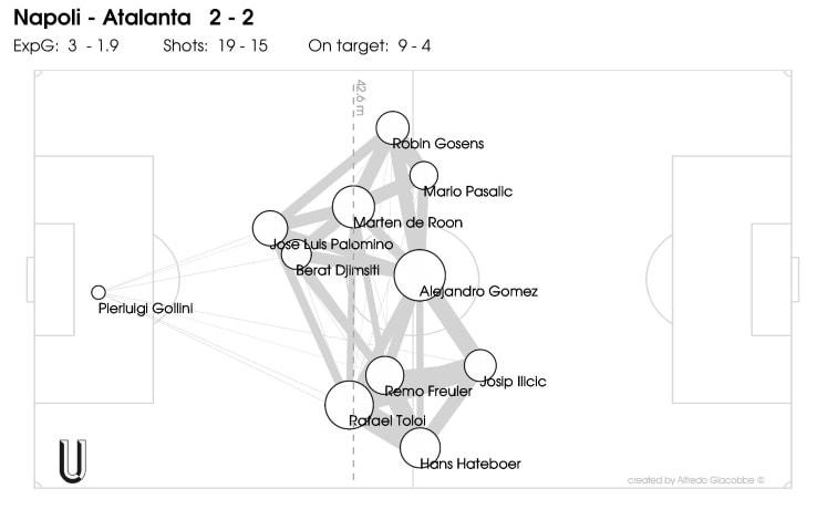 Le posizioni medie dell'Atalanta contro il Napoli