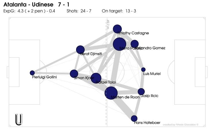 Le posizioni medie dell'Atalanta contro l'Udinese