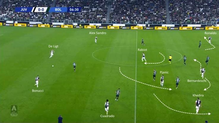 Le rotazioni a centrocampo della Juventus