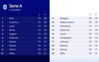 Inter prima della Juve in classifica: ecco perché