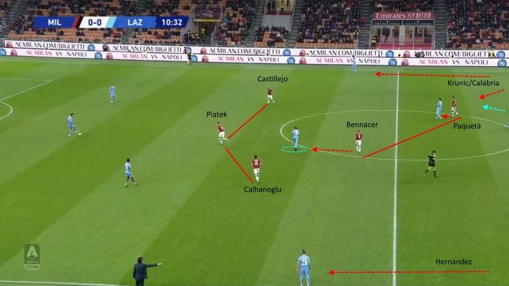 Come pressava il Milan contro la Lazio