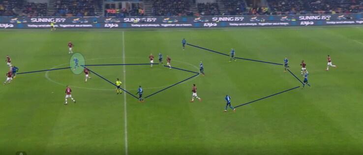 Il 5-4-1 dell'Inter nella parte finale del derby