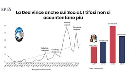 La Dea vince anche sui social. Milanisti indecisi
