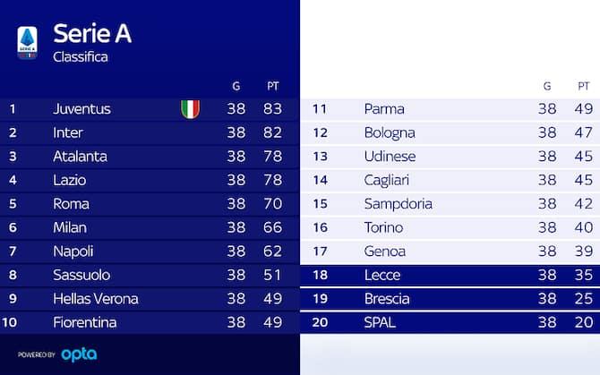 Serie A La Classifica Finale E I Verdetti Sky Sport