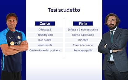 """Le """"tesi"""" scudetto di Pirlo e Conte. VIDEO"""