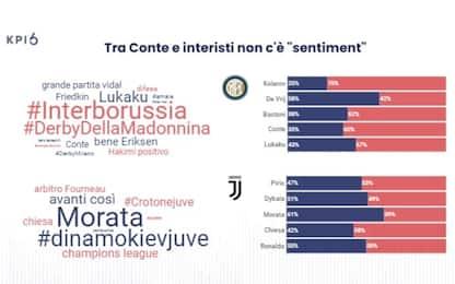 Piazza social: ottimismo Juve, sconforto Inter