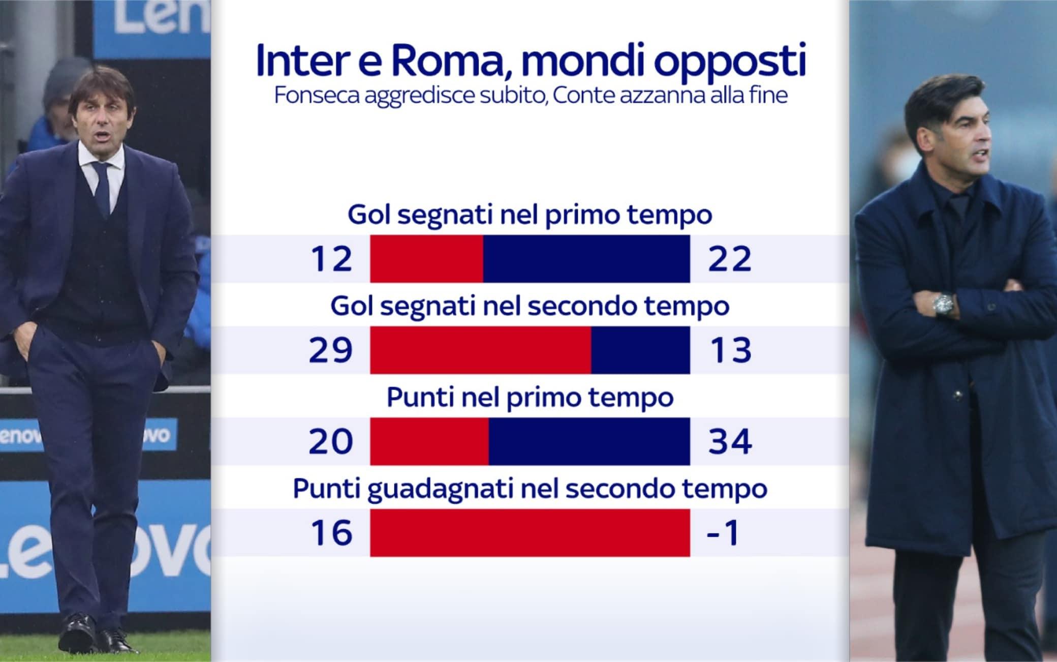 Roma Inter, due mondi opposti