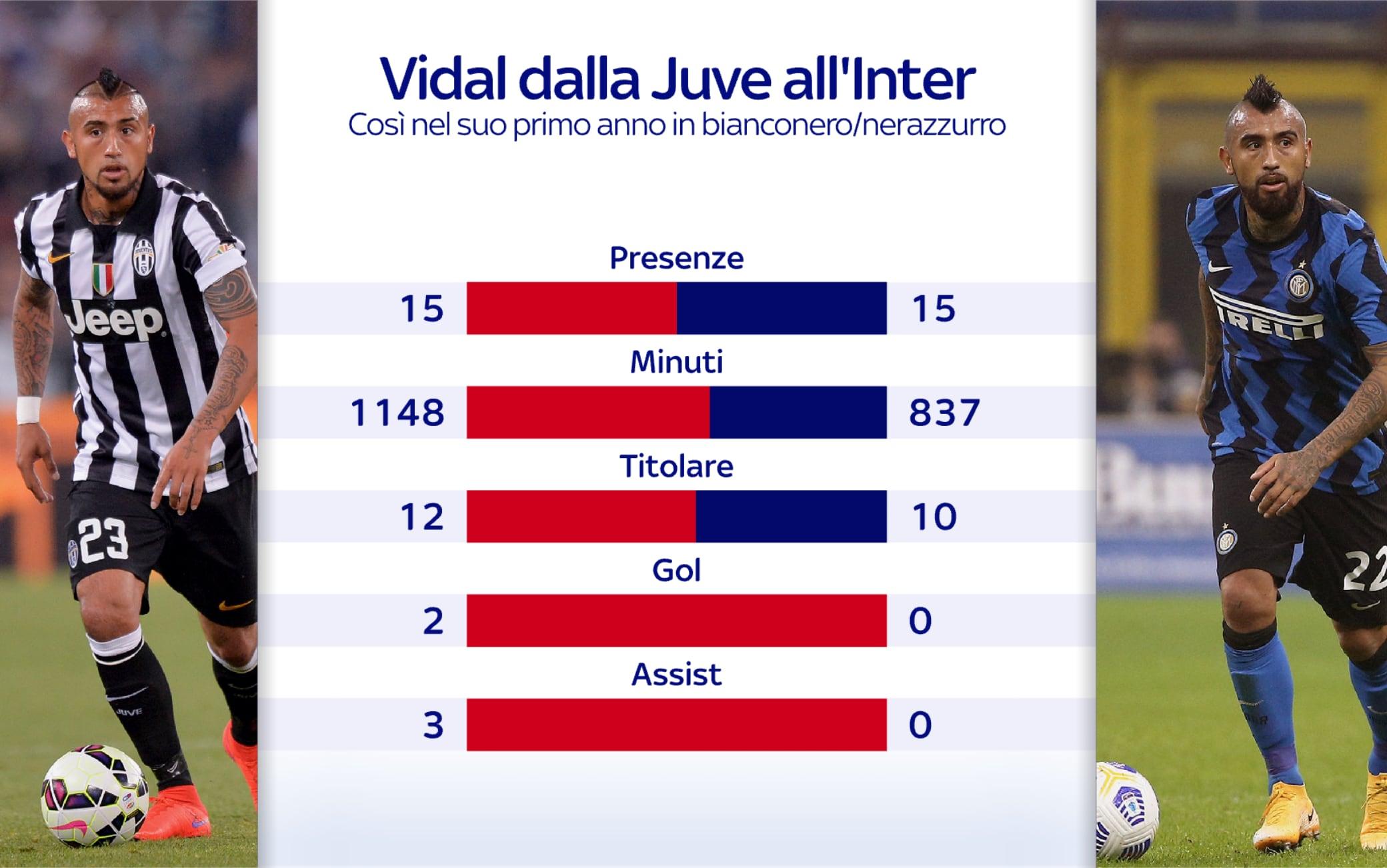 Vidal dalla Juve all'Inter