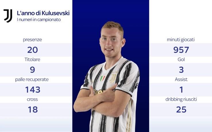 I numeri di Kulusevski in campionato