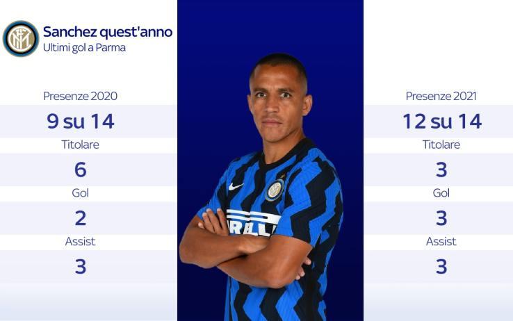 Inter Sassuolo Sanchez