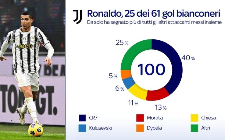 numeri ronaldo