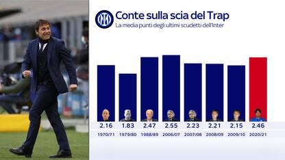 Inter, Conte sulla scia del Trap per media punti