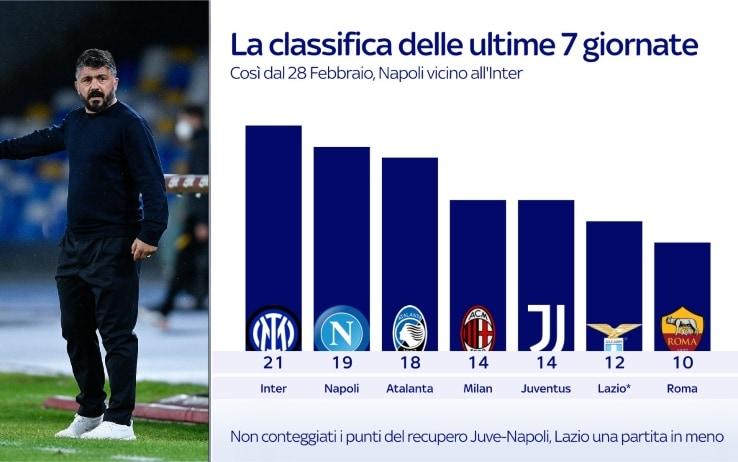 Napoli, obiettivo Champions: i numeri della rimonta