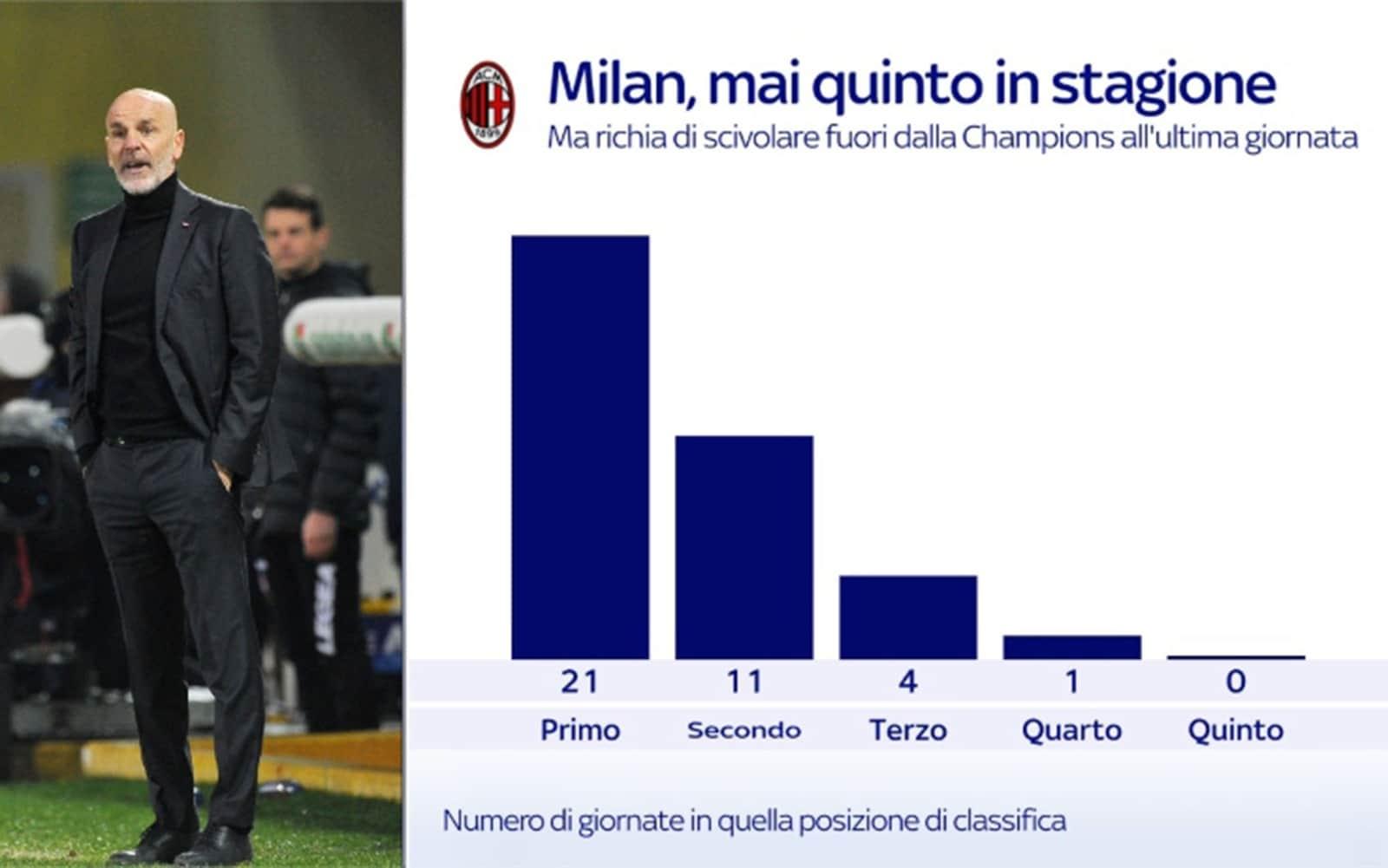 La classifica del Milan in questa stagione