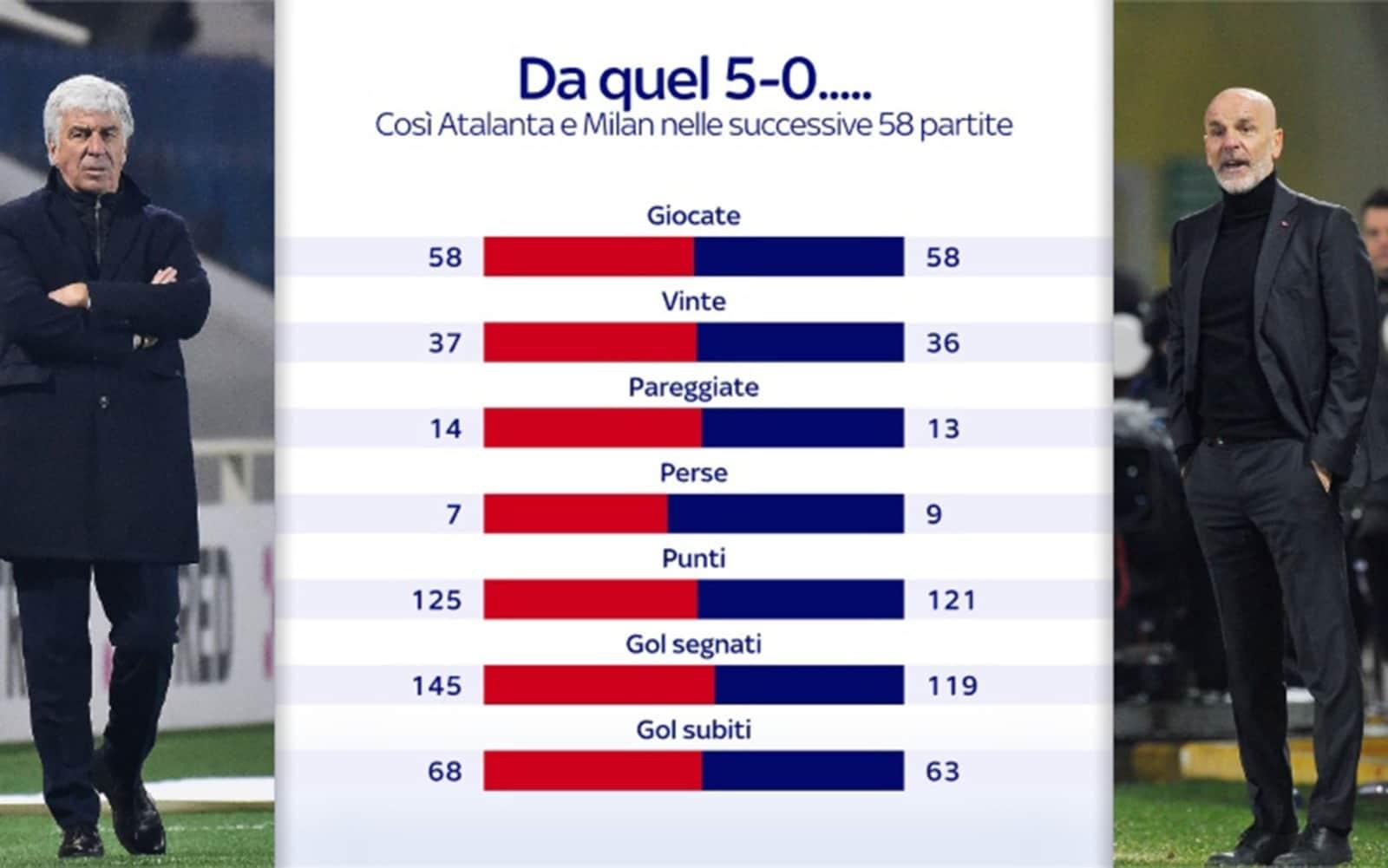 Il rendimento di Milan e Atalanta dopo il 5-0 del 2 dicembre 2019