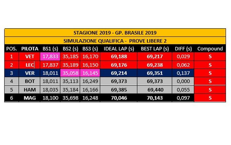 21:00 - F1: Brasile, Ferrari bene nelle seconde libere