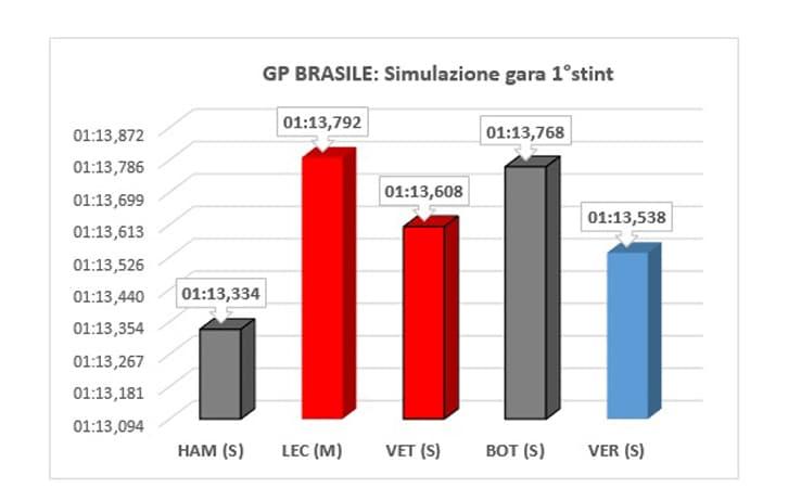 F1, GP Brasile Interlagos 2019: gli highlights delle qualifiche, pole di Verstappen
