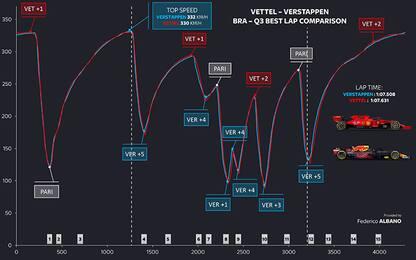 Verstappen-Vettel, l'analisi delle telemetrie