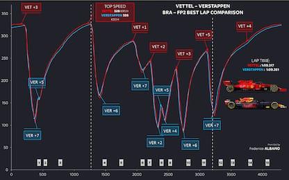 Interlagos, le telemetrie di Vettel e Verstappen