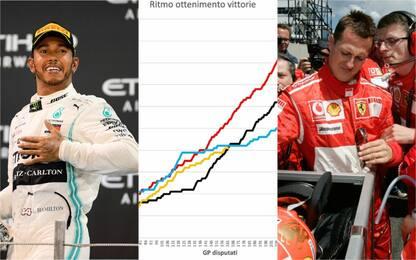 Ritmo vittorie, Hamilton è più vicino a Schumi