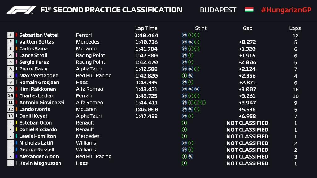 Hamilton imperiale in Ungheria. Verstappen secondo, Ferrari lontane e doppiate