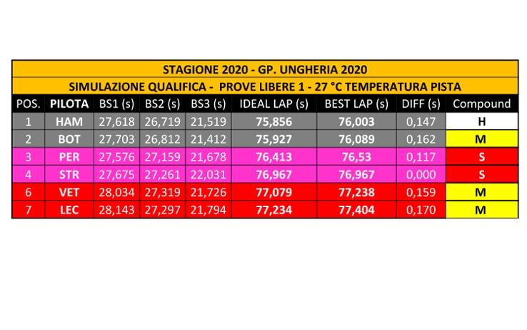 Dominio Hamilton all'Hungaroring, altro disastro per le Ferrari