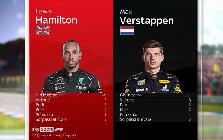 Confronto Hamilton Verstappen