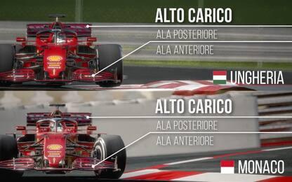 Hungaroring come Monaco? Tutto sul circuito