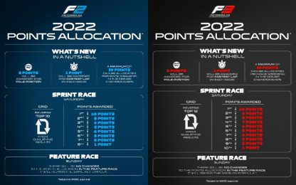F2 e F3, cambia il sistema di punteggio